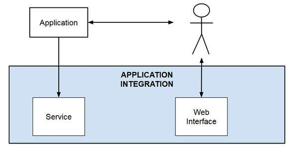 At This Point We Are Finished With The Layers. Now Letu0027s Remember The  Cross Layer Challenges And Take A Look At Security. When Building An IoT  System We ...