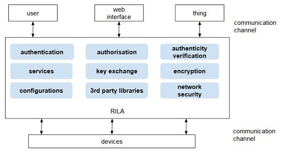 When Building An IoT System We Have To Consider Security On All Layers.  Attack Vectors Have To Be Identified In Order To Identify Appropriate  Security ...