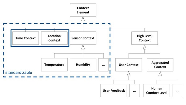 internet of things architecture pdf