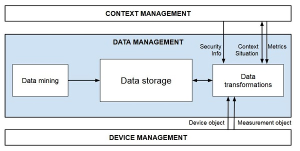... Things) Data Management Might Be A Data Warehouse Or Even A Complete  Data Farm. The Implementation Of The Data Management Layer Thus Strongly  Depends On ...