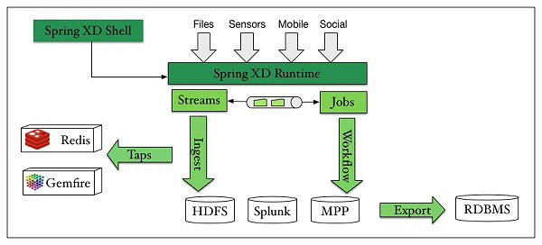 Introducing Spring XD, a Runtime Environment for Big Data