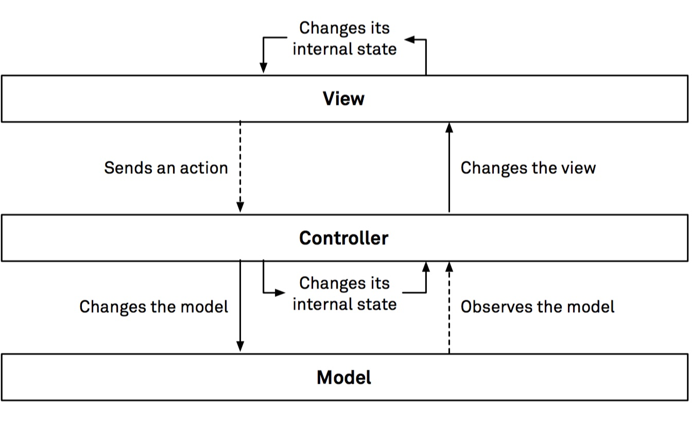 App Architecture Ios Application Design Patterns In Swift Review And Author Q A