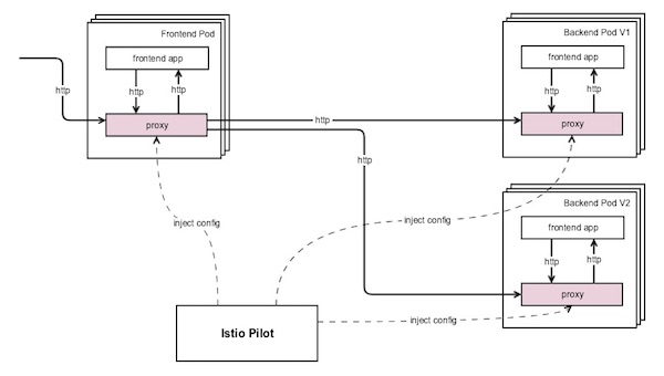 Getting Started with Istio Service Mesh Routing