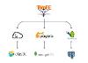 Microservices Dans Le Cloud, Première Partie