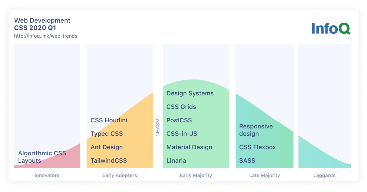 InfoQ Web Development Trends CSS