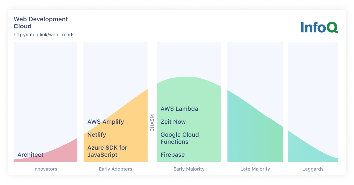 InfoQ Web Development Trends Cloud for Web Engineers