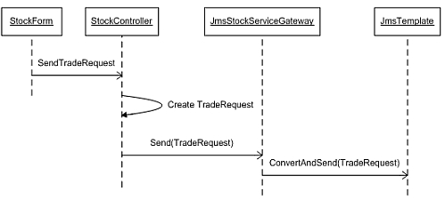 Messaging Interop with JMS & Spring NET