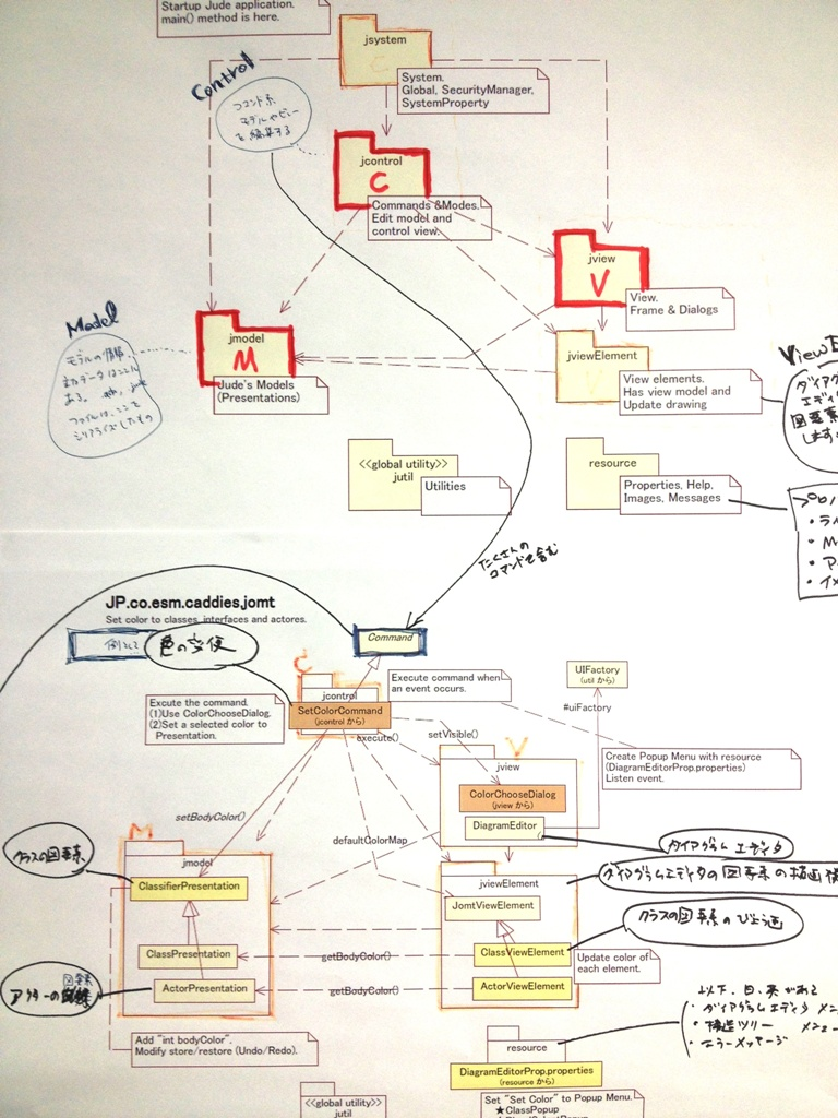 Modeling in the Agile Age: What to Keep Next to Code to