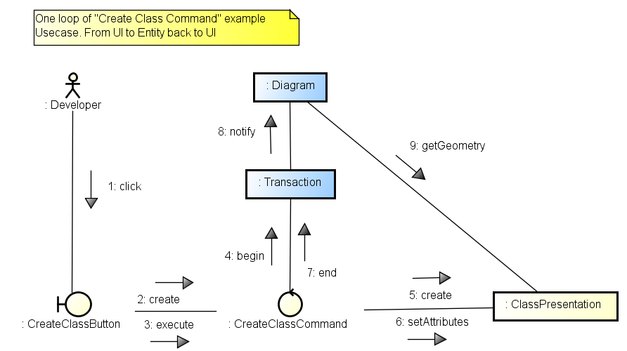 Modeling in the agile age what to keep next to code to scale agile key use cases as use case diagrams and sequencecommunication diagrams ccuart Image collections