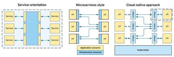 Kubernetes Workloads in the Serverless Era: Architecture, Platforms