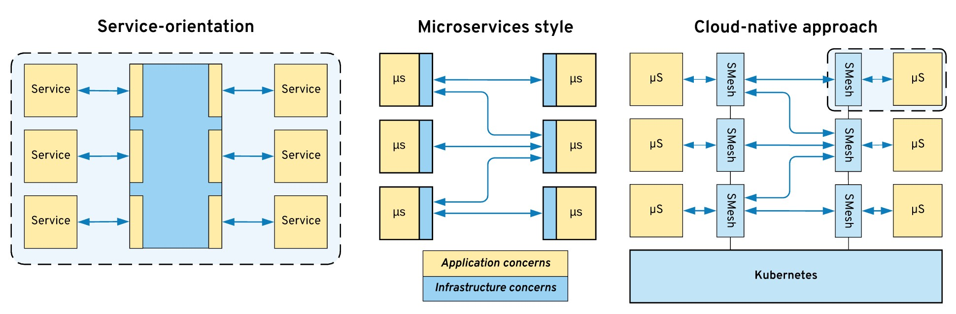 Kubernetes Workloads in the Serverless Era: Architecture