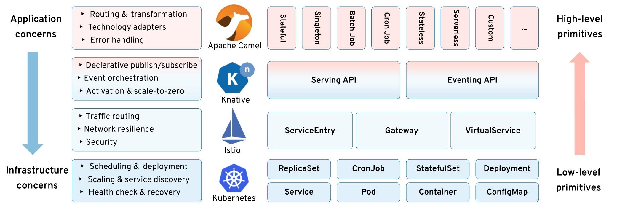 Kubernetes Workloads in the Serverless Era: Architecture