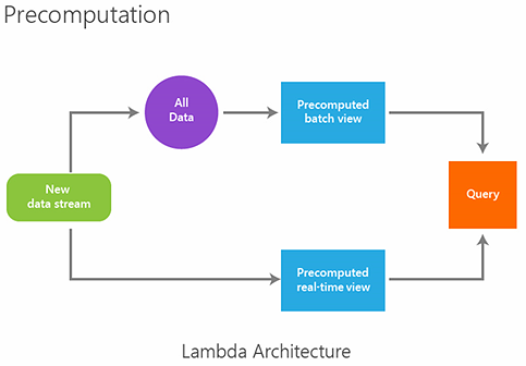 Lambda architecture design simpler resilient for What is lambda architecture