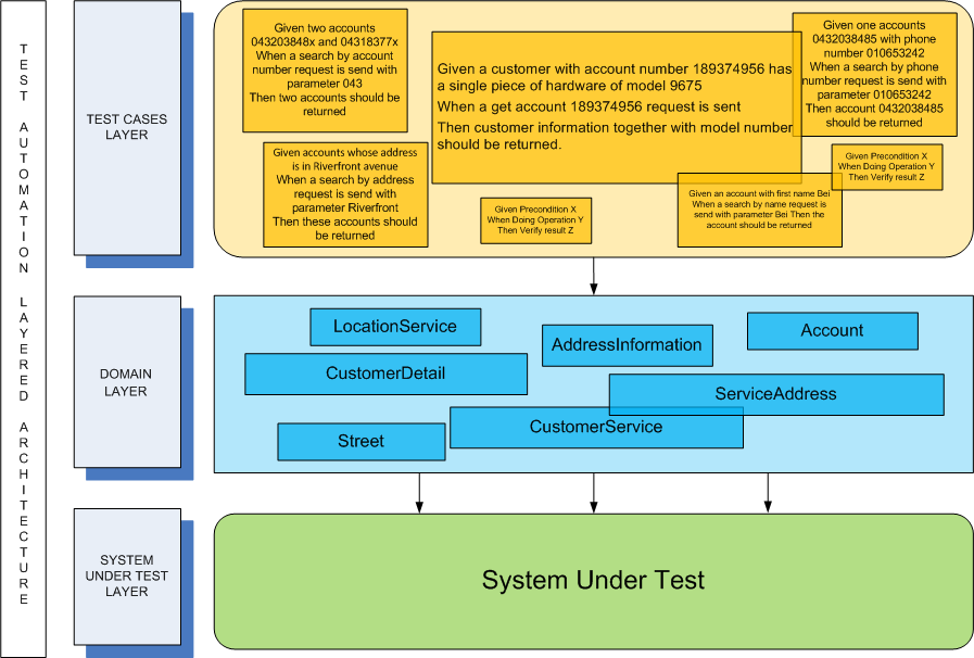 Layered Architecture for Test Automation