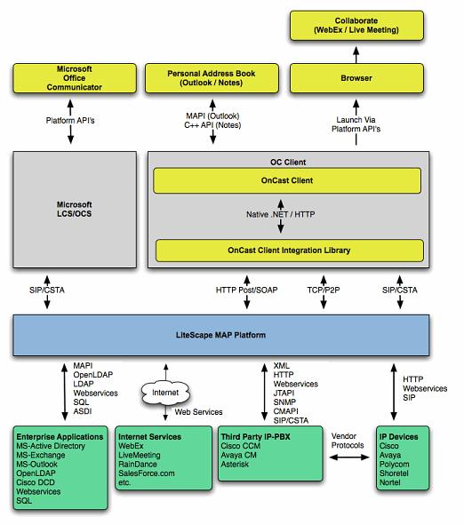 Casestudy: IP Telephony Integration