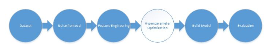Machine Learning Techniques for Predictive Maintenance