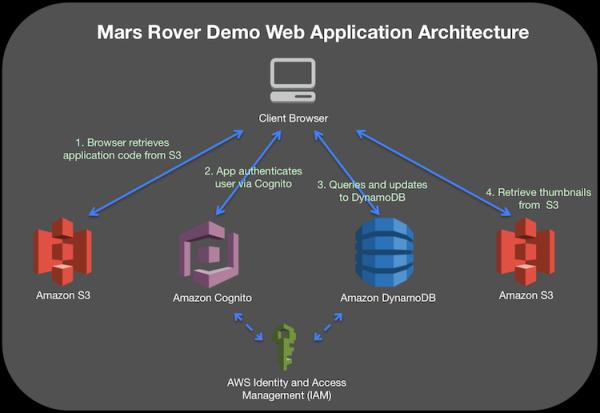 Building a Mars Rover Application with DynamoDB
