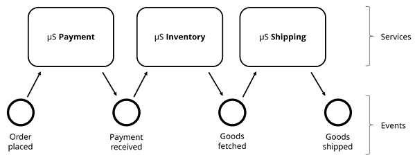 Know the Flow! Microservices and Event Choreographies