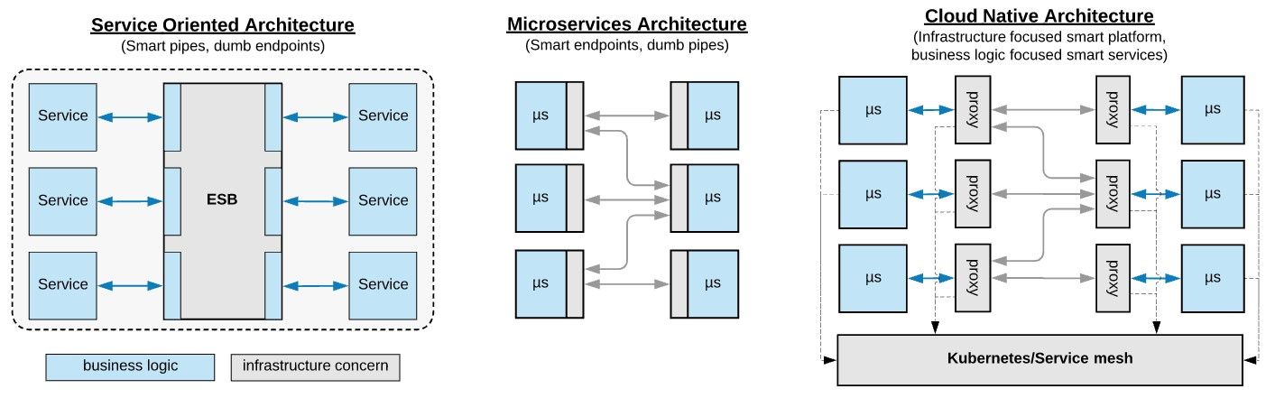 Microservices in a Post-Kubernetes Era