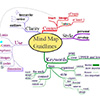 Enhance Your Testing Strategy with Mind Map-Driven Testing