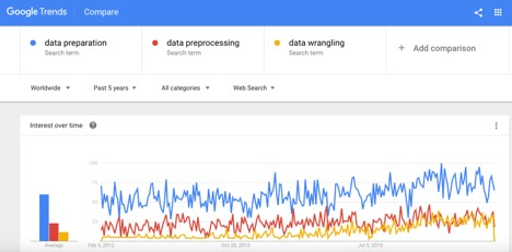 Data Preprocessing vs  Data Wrangling in Machine Learning Projects