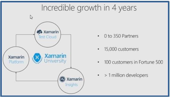 Mobile Cross-Platform Development with Xamarin