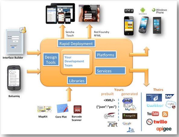 Challenges and Opportunities in Mobile Application