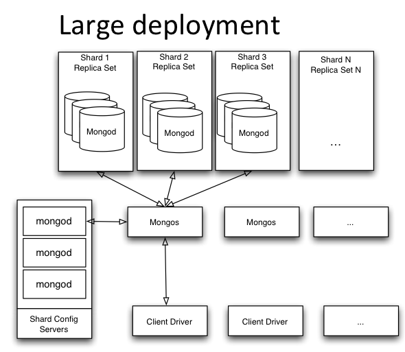 MongoDB Autosharding full topology for large deployment including Replica Sets, mongos routers, mongod instance, client drivers and config servers