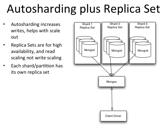 MongoDB Autosharding for Scalable Reads, Scalable Writes and High Availability