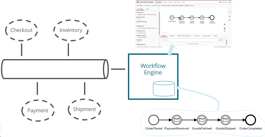 Monitoring and Managing Workflows across Collaborating