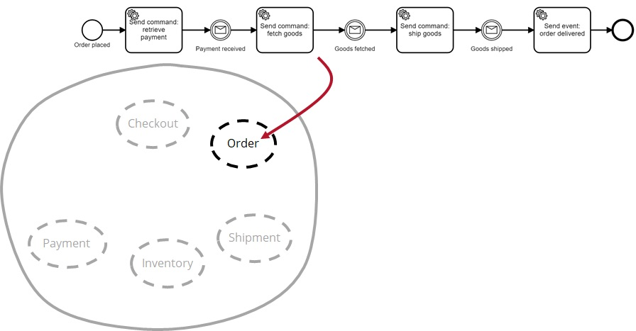 Monitoring and Managing Workflows across Collaborating Microservices