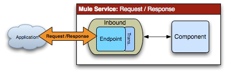 Routing Messages in Mule