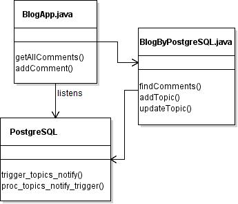 Polymorphism of MVC-esque Web Architecture: Real Time Reactive
