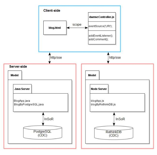 Polymorphism of mvc esque web architecture real time reactive an architectural diagram of dwmvc design scheme for the blog application the client side wmvc view and controller are based on angularjs ccuart Choice Image