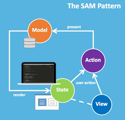Why I No Longer Use MVC Frameworks