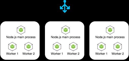 Node.js cluster workers