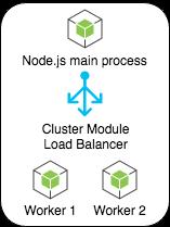 Node.js cluster module lb