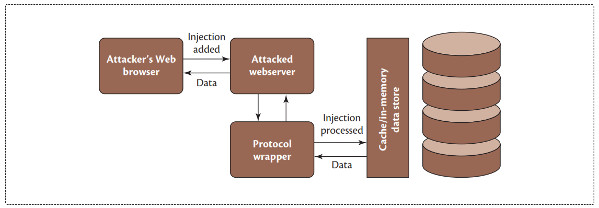 Analysis and Mitigation of NoSQL Injections