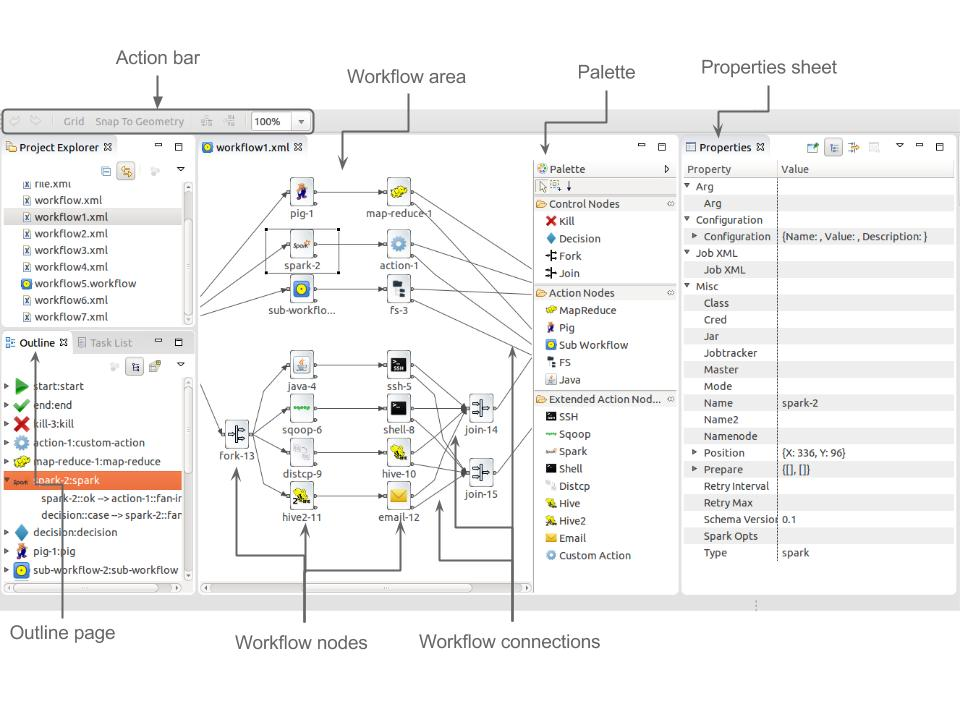 Oozie plugin for eclipse workflow area is the white space area for drawing workflows a workflow is composed of workflow nodes that are connected through workflow connections ccuart Images