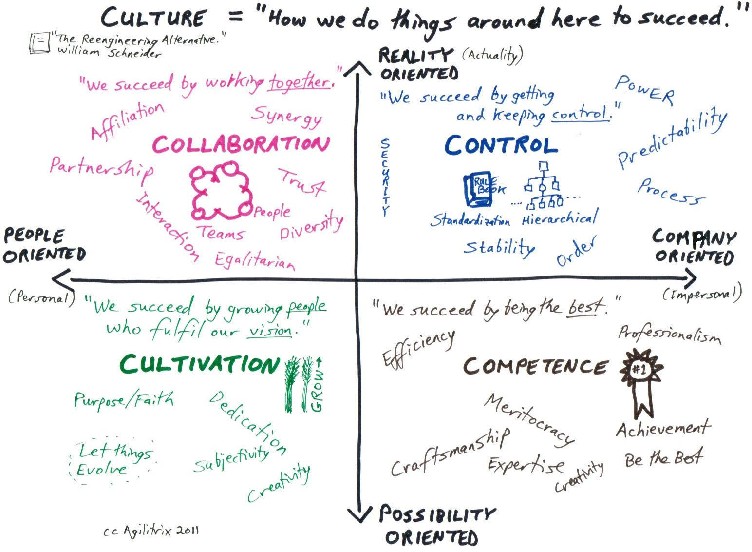 The Schneider Culture Model