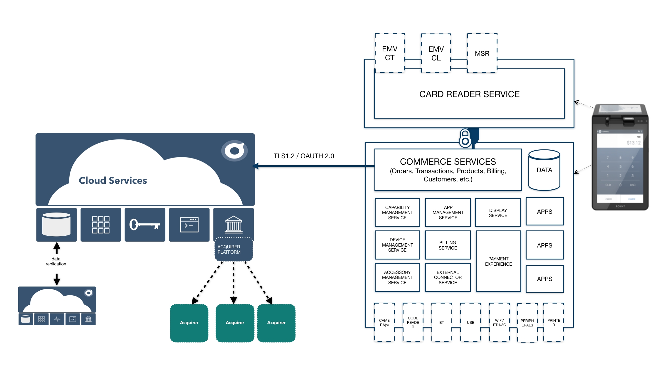 An integration first approach to building a commerce platform for card reader service rather than providing access to low level card reader interfaces that would give access to sensitive card data to everyone fandeluxe Images