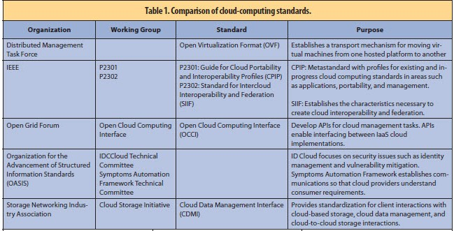 The Problem with Cloud-Computing Standardization