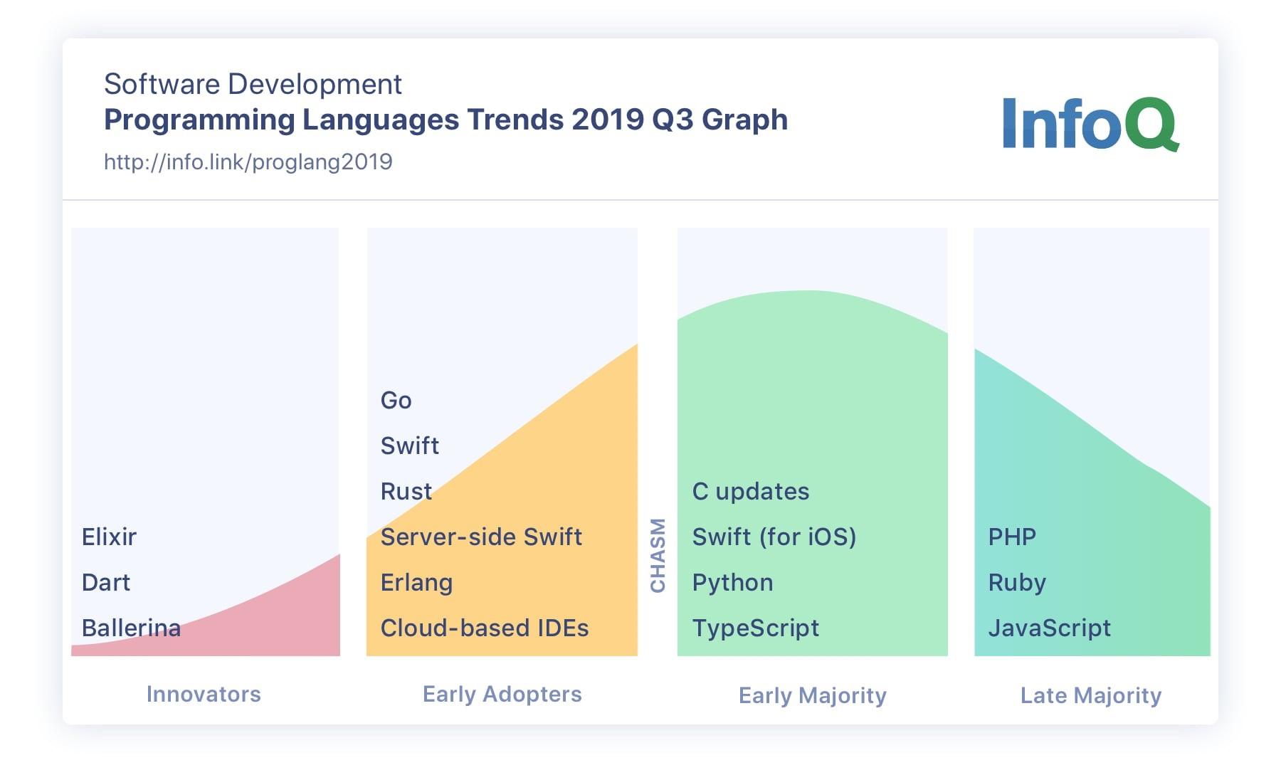 Programming Languages InfoQ Trends Report - October 2019