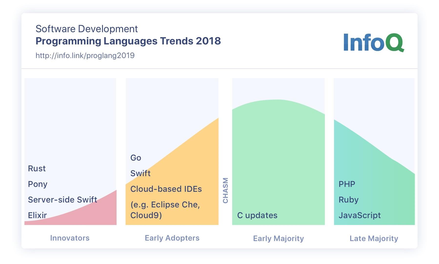 Programming Languages Infoq Trends Report October 2019