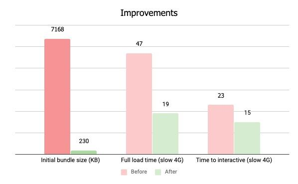 How We Reduced Our React App's Load Time by 60%