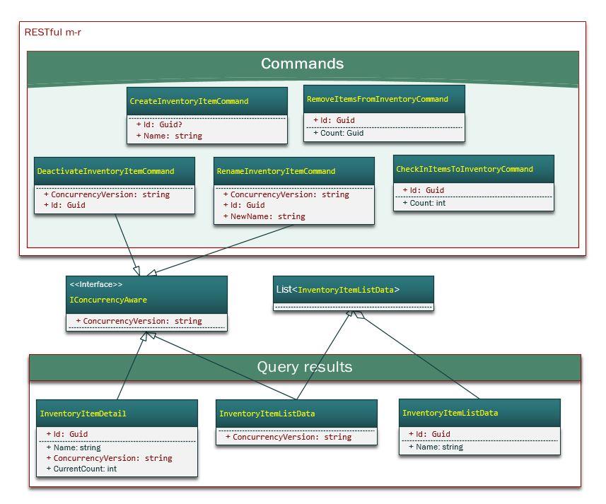 Exposing CQRS Through a RESTful API