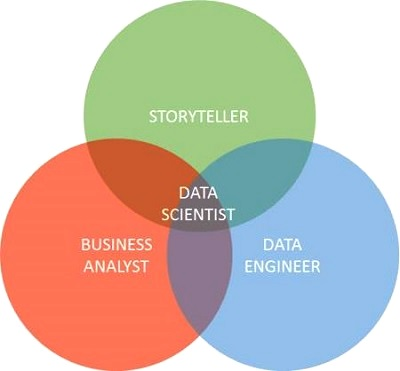 data science with java practical methods for scientists and engineers