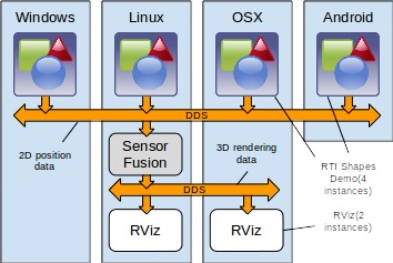 Next-Gen Autonomous System Design Made Easier with DDS and ROS