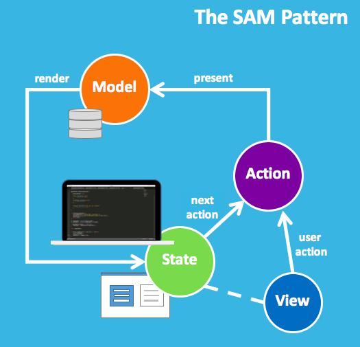The SAM Pattern: Lessons Learned Building Functional