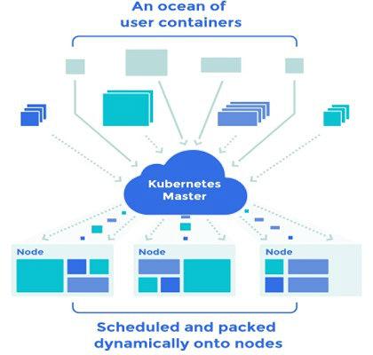 Scaling Docker with Kubernetes V1